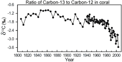 Carbon dioxide isotope ratios CO2