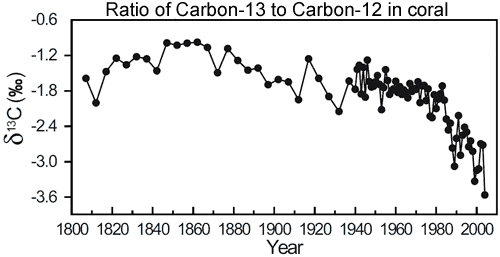 These data come from Wei et al. 2009, but the legend of this figure was modified for readability by skepticalscience.com (the data themselves were in no way manipulated as you can see in Figure 4 of Wei et al.)