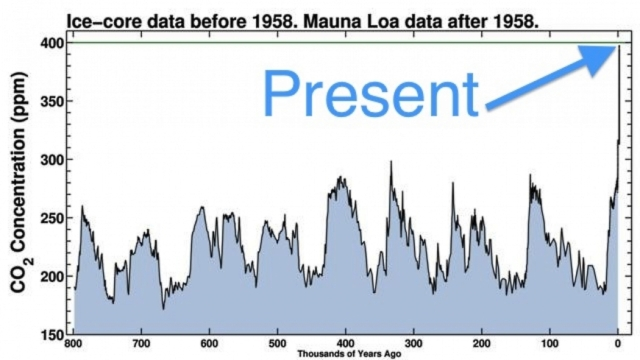 Carbon dioxide levels over the past 800,000 years