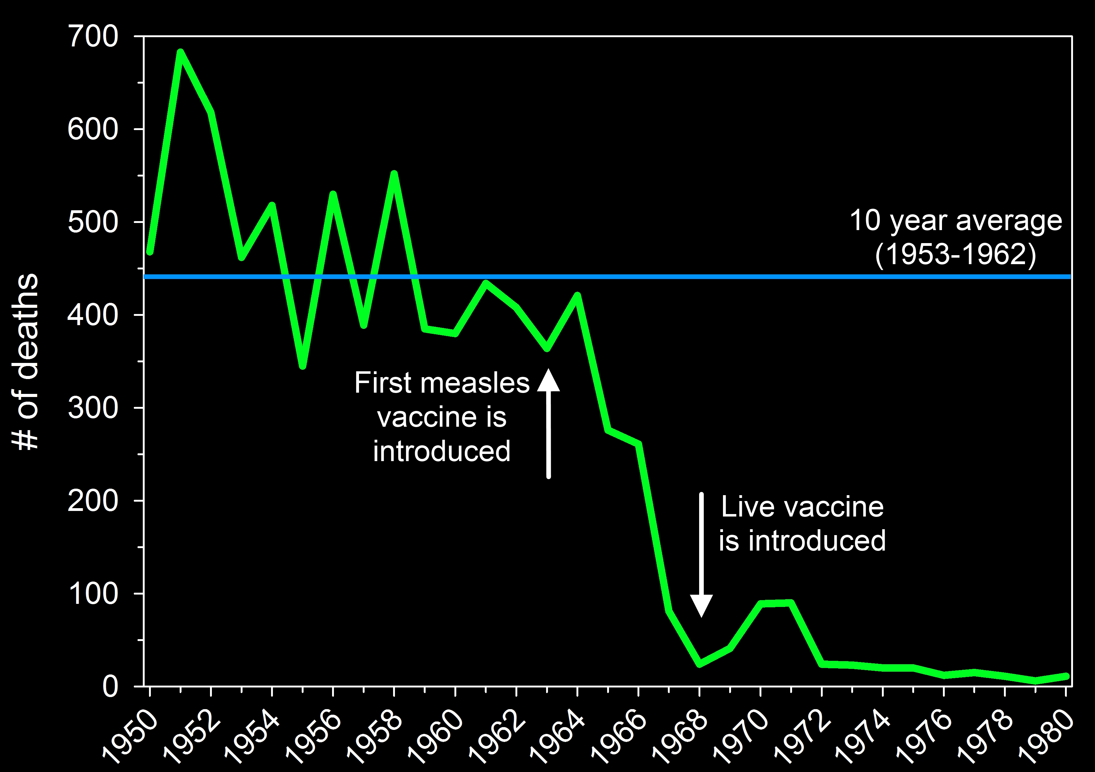 America Usa Measles Deaths Vaccine Before After Anual