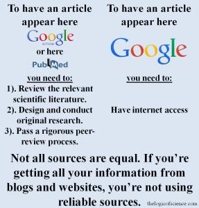 blogs vs scientific peer-reviewed literature meme