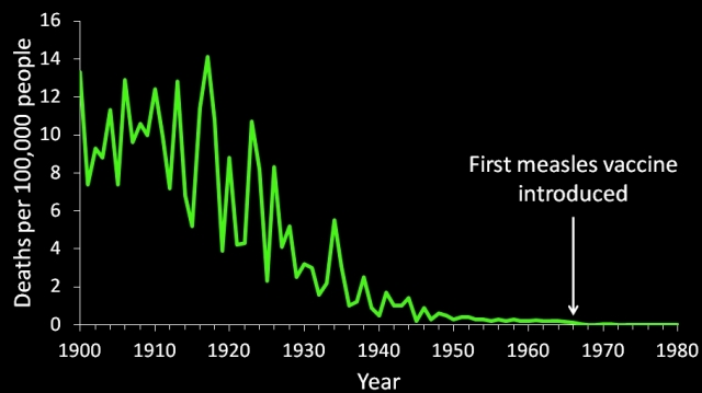 us measles death rates vaccine anual