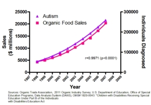 organic food autism corrleation logical fallacy