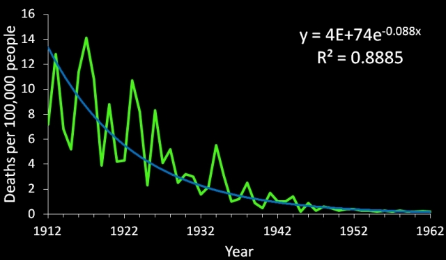 exponential decrease in measles death rates vaccines work