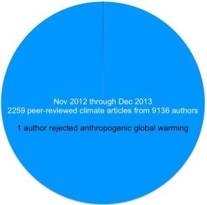 climate change global warming infographic peer-reviewed papers scientific consensus
