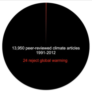 scientific consensus on global climate change, global warming