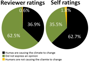 A comparison of reviewer ratings and the self ratings provided by 1,200 authors. Data are from Cook et al. 2013.