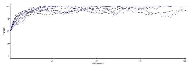 This shows an example of the output of the simulation using the default values.