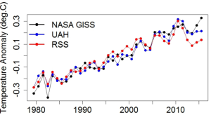 This shows the temperature data once the effects of El Ninos, solar fluctuations, and volcanoes. Image via Open Mind.