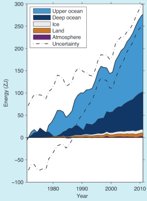 The accumulation of energy over time. You'll notice that most of the energy is getting trapped in the oceans. Image via Rhein et al. 2013.