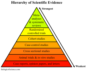 hierarchy of evidence scientific
