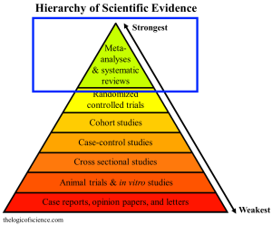 Systematic reviews and meta-analysis are the highest category of evidence because they combine the results of multiple studies, which makes them less prone to false conclusions (details here).