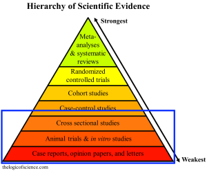 All of the anti-vaccine papers fall into the lowest categories of evidence, and none of them were capable of showing causal relationships (details here).