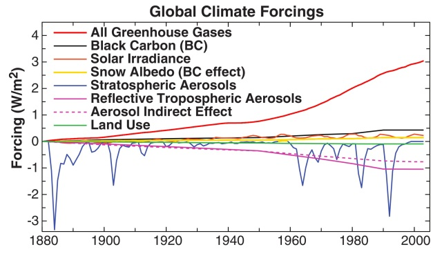 This figure from Hansen et al. 2005 shows the effect of both the natural and anthropogenic drivers of climate change. Notice how only anthropogenic sources show a large warming trend. Also, see figure 2 of Meehl et al. 2004.
