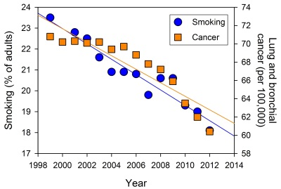 graph correlation smoking cancer