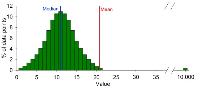 """Figure 2: This shows a data set that would be normally distributed if it wasn't for one data point that is way out at 10,000. That data point gives it an extremely long tail, which results in a very inaccurate mean. As a general rule, the longer the tail, the less accurate the mean is. In contrast, medians are affected by the number of data points on the tail, but the length of the tail is irrelevant. Note: I gave this figure and extremely long tail to illustrate how much one huge outlier can affect means, but the distributions in Figure 3 are more typical of what we mean when we say that a distribution is """"skewed."""""""