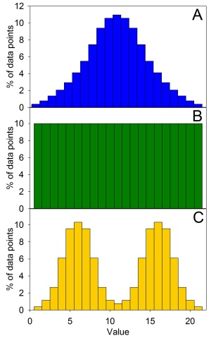 Figure 1: This shows three different types of symmetrical data distributions. (A) shows a normal distribution, which is the only type of data distribution for which means are appropriate.