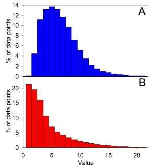 Figure 3: This shows two different left-skewed data sets. The more skewed that they become, the less accurate the mean is. Although Figure 2 is technically skewed, when we use that term to describe data, we are usually referring to distributions that look more like this.
