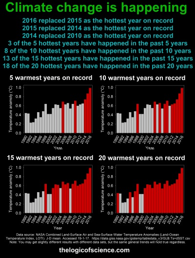 climate change data global warming warmest years on record