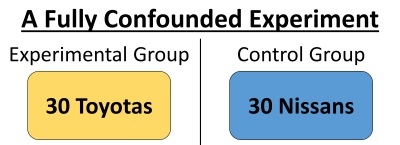 This is an illustration of a fully confounded experiment. Because different brands were used in each group, there is a third variable that confounds the experiment and makes it impossible to assign causation.