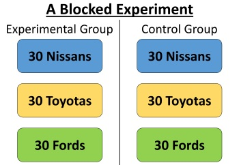 This is a blocked experimental design. Because each car brand occurs in both the experimental group and the control group, car brand can be included as a factor in the analysis, and causation can be assigned.