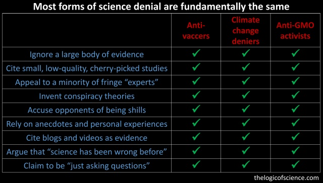 anti-vaccers anti-vaxxers all the same science denial cliamte change global warming GMOs