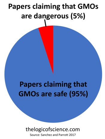 5% anti-GMO studies health safety