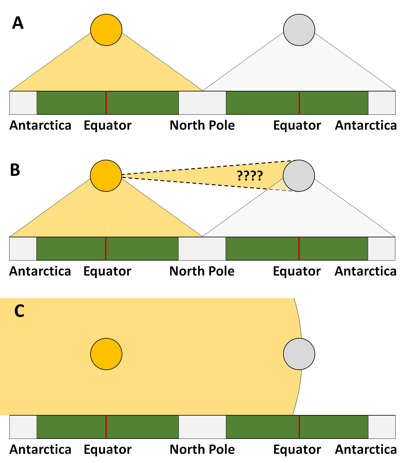This Diagram (Viewing A Flat Earth From The Side) Illustrates