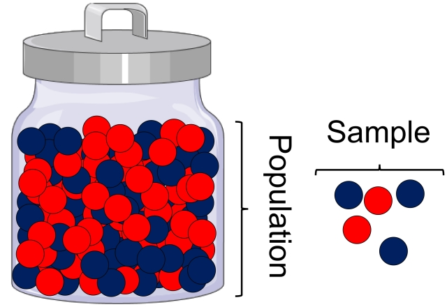"a jar of red and blue marbles labeled ""population"" and five randomly selected marbles labeled ""sample"""